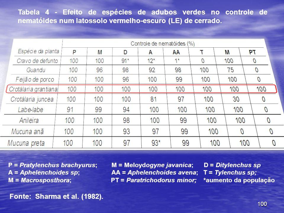Tabela 4 - Efeito de espécies de adubos verdes no controle de nematóides num latossolo vermelho-escuro (LE) de cerrado.