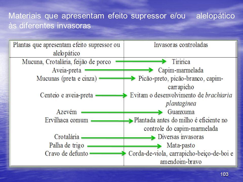 Materiais que apresentam efeito supressor e/ou alelopático às diferentes invasoras