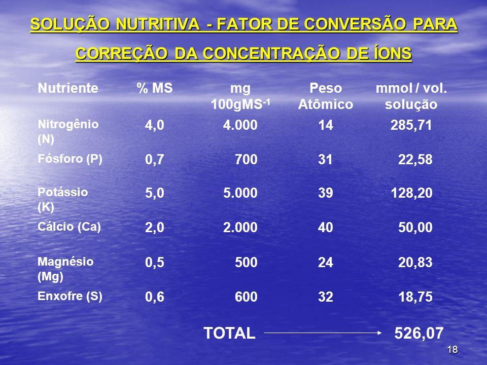 SOLUÇÃO NUTRITIVA - FATOR DE CONVERSÃO PARA CORREÇÃO DA CONCENTRAÇÃO DE ÍONS