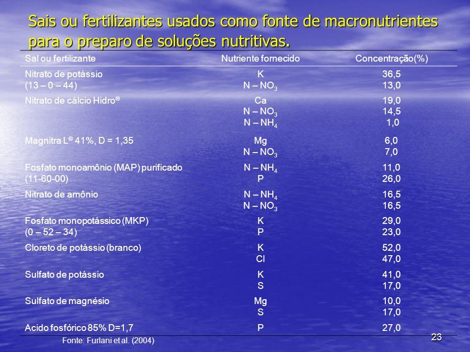 Sais ou fertilizantes usados como fonte de macronutrientes para o preparo de soluções nutritivas.