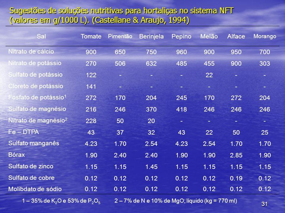 Sugestões de soluções nutritivas para hortaliças no sistema NFT (valores em g/1000 L). (Castellane & Araujo, 1994)