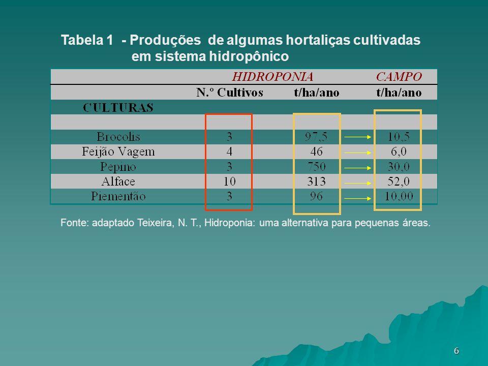 Tabela 1 - Produções de algumas hortaliças cultivadas em sistema hidropônico