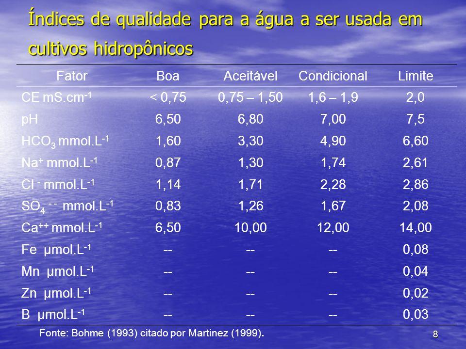 Índices de qualidade para a água a ser usada em cultivos hidropônicos