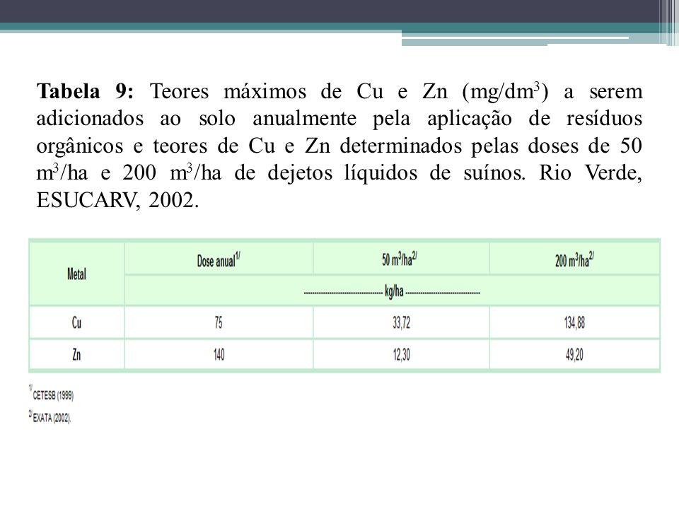 Tabela 9: Teores máximos de Cu e Zn (mg/dm3) a serem adicionados ao solo anualmente pela aplicação de resíduos orgânicos e teores de Cu e Zn determinados pelas doses de 50 m3/ha e 200 m3/ha de dejetos líquidos de suínos.