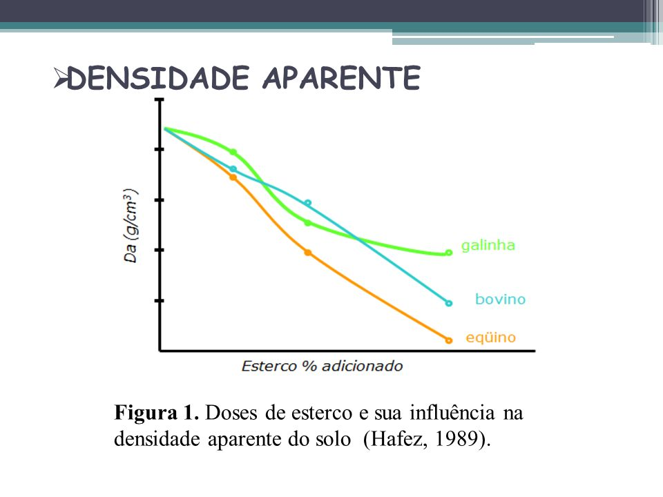 DENSIDADE APARENTE Figura 1.