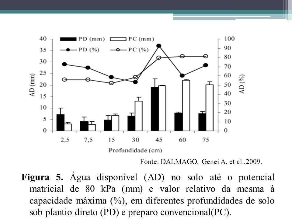 Fonte: DALMAGO, Genei A. et al.,2009.