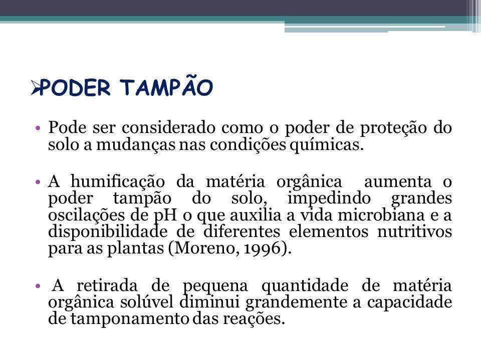 PODER TAMPÃO Pode ser considerado como o poder de proteção do solo a mudanças nas condições químicas.