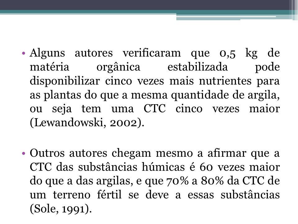 Alguns autores verificaram que 0,5 kg de matéria orgânica estabilizada pode disponibilizar cinco vezes mais nutrientes para as plantas do que a mesma quantidade de argila, ou seja tem uma CTC cinco vezes maior (Lewandowski, 2002).