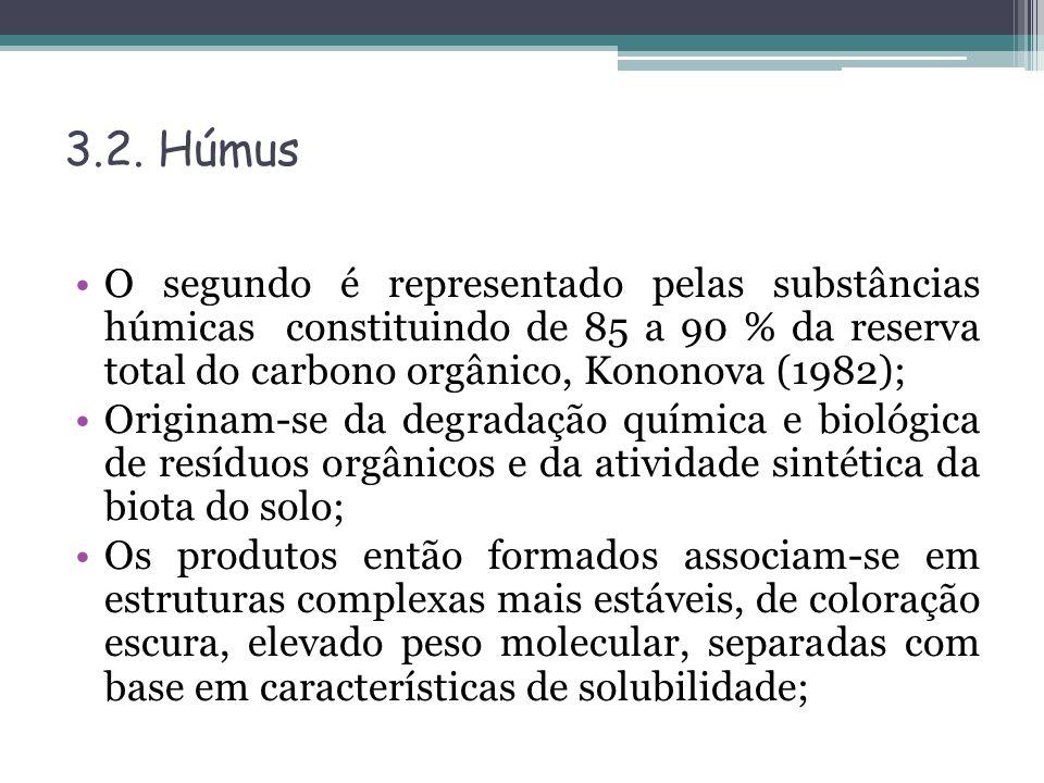 3.2. Húmus O segundo é representado pelas substâncias húmicas constituindo de 85 a 90 % da reserva total do carbono orgânico, Kononova (1982);