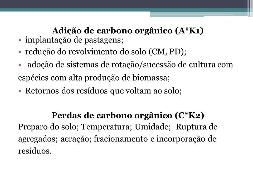 Adição de carbono orgânico (A*K1) Perdas de carbono orgânico (C*K2)