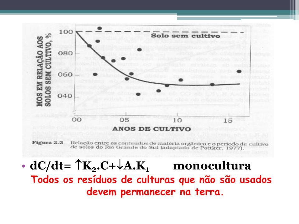 dC/dt= K2.C+A.K1 monocultura