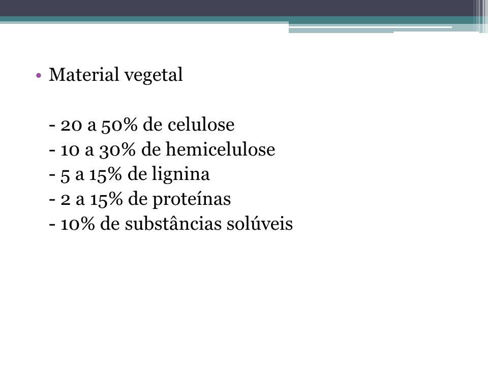 Material vegetal - 20 a 50% de celulose. - 10 a 30% de hemicelulose. - 5 a 15% de lignina. - 2 a 15% de proteínas.