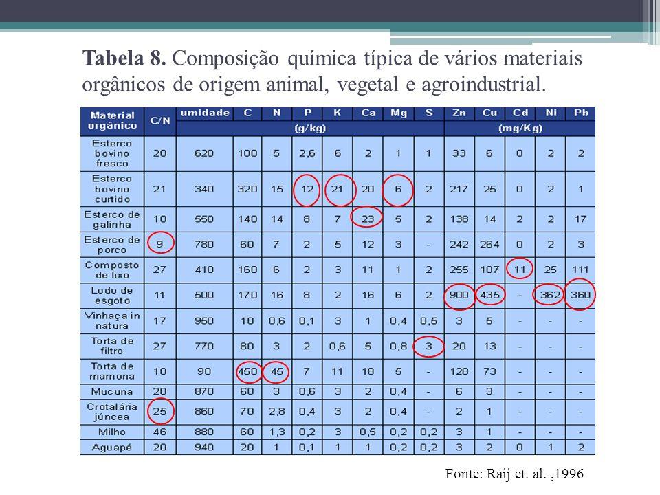 Tabela 8. Composição química típica de vários materiais orgânicos de origem animal, vegetal e agroindustrial.
