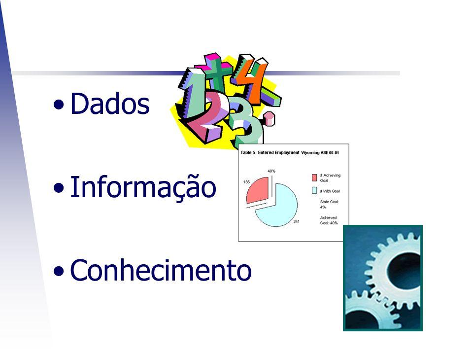 Dados Informação Conhecimento