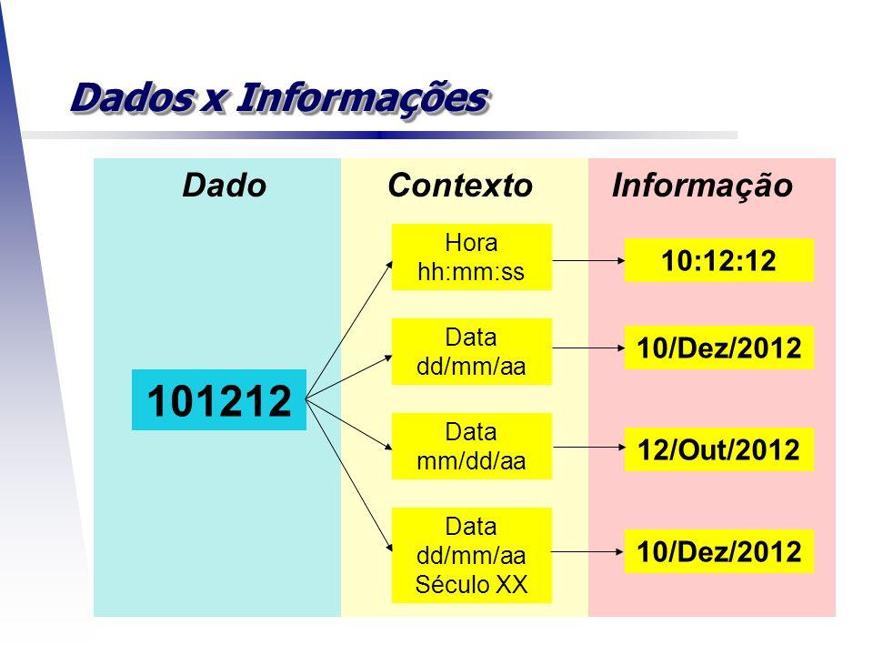101212 Dados x Informações Dado Contexto Informação 10:12:12