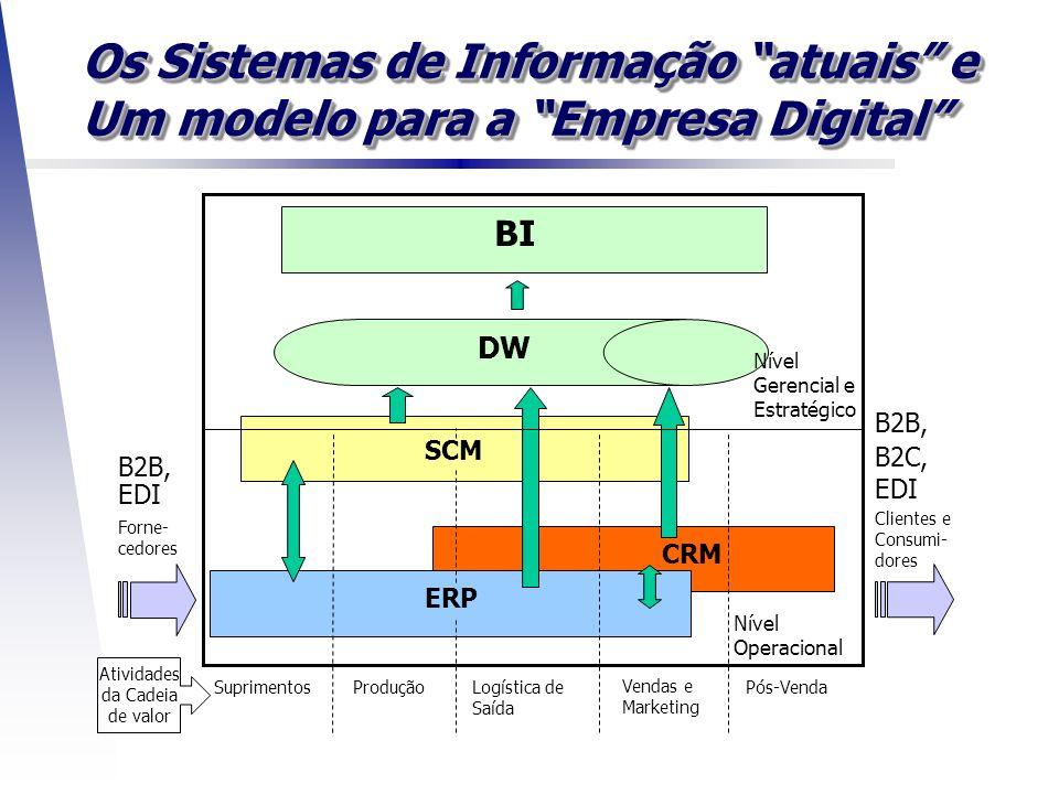 Os Sistemas de Informação atuais e Um modelo para a Empresa Digital