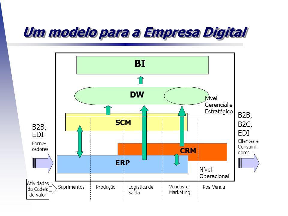 Um modelo para a Empresa Digital