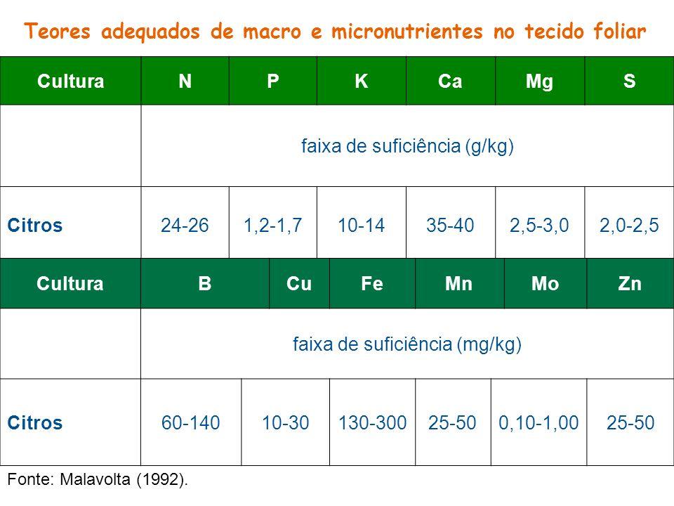 Teores adequados de macro e micronutrientes no tecido foliar