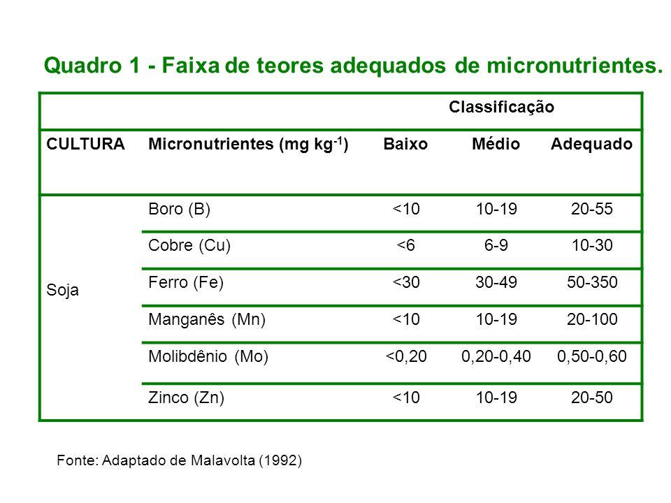 Quadro 1 - Faixa de teores adequados de micronutrientes.