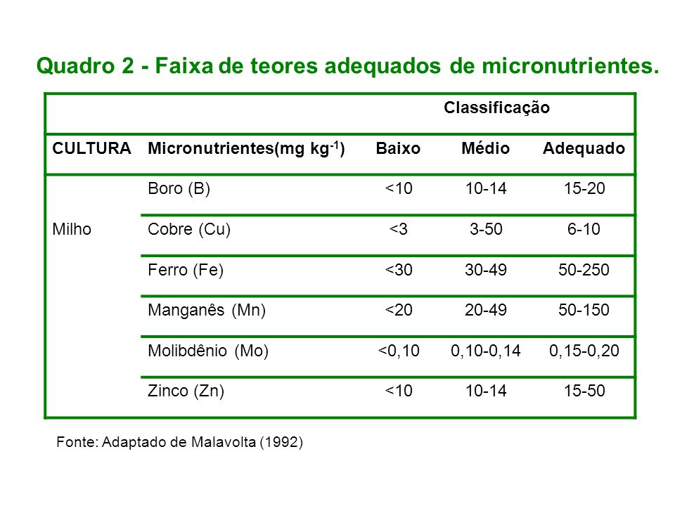 Quadro 2 - Faixa de teores adequados de micronutrientes.