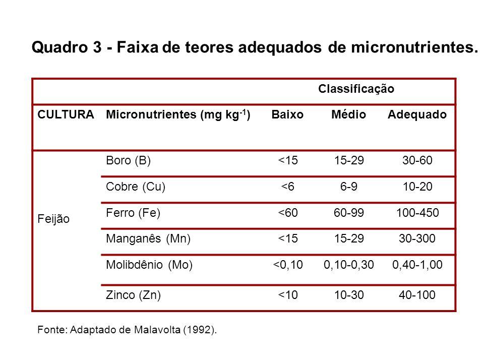 Quadro 3 - Faixa de teores adequados de micronutrientes.