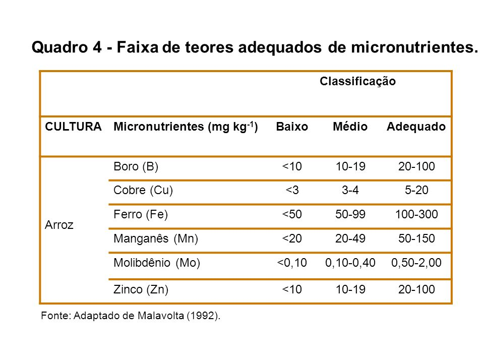Quadro 4 - Faixa de teores adequados de micronutrientes.