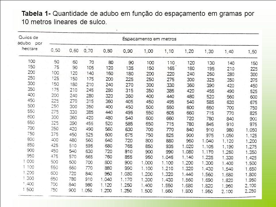 Tabela 1- Quantidade de adubo em função do espaçamento em gramas por 10 metros lineares de sulco.