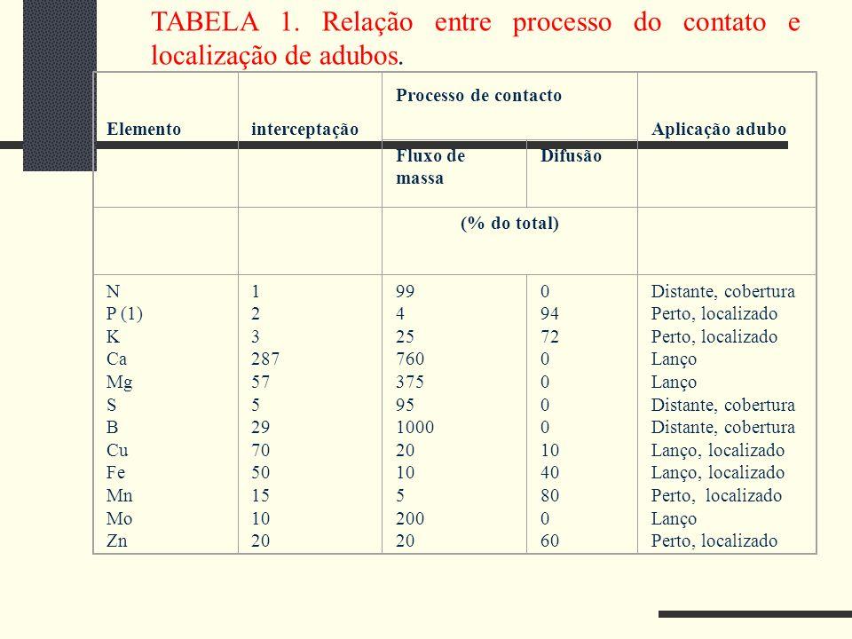 TABELA 1. Relação entre processo do contato e localização de adubos.