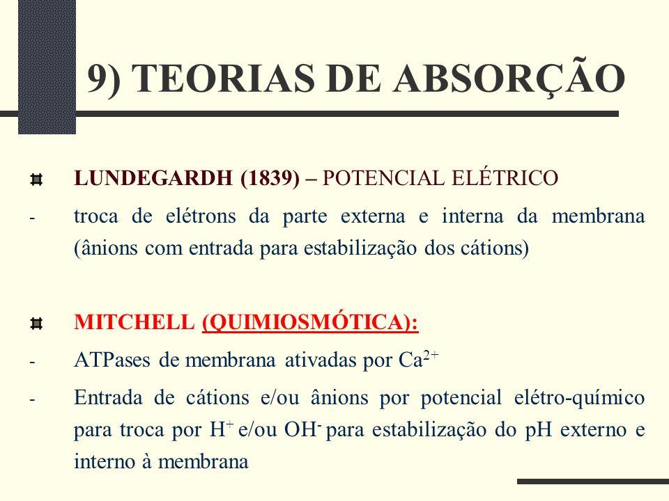 9) TEORIAS DE ABSORÇÃO LUNDEGARDH (1839) – POTENCIAL ELÉTRICO