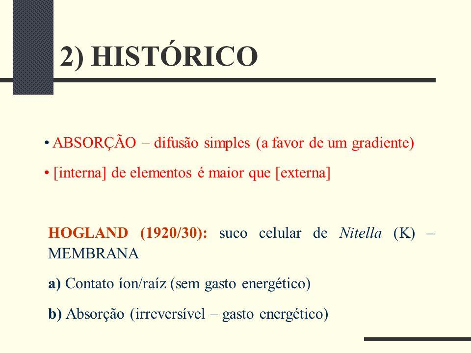 2) HISTÓRICO ABSORÇÃO – difusão simples (a favor de um gradiente)