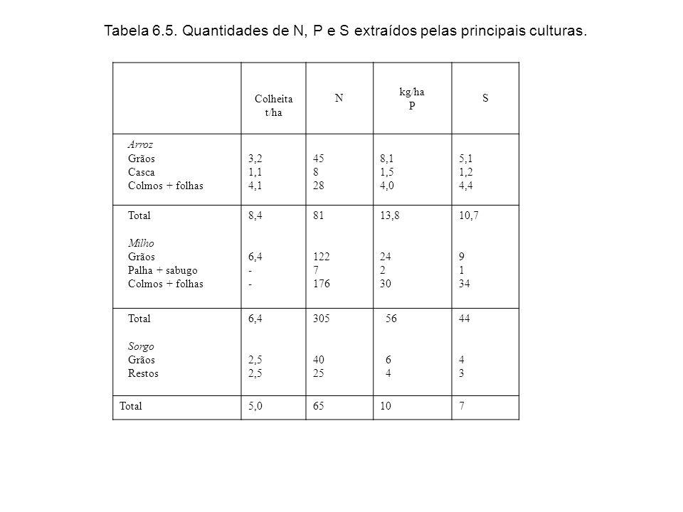 Tabela 6.5. Quantidades de N, P e S extraídos pelas principais culturas.