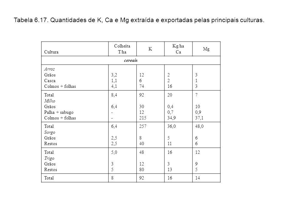 Tabela 6.17. Quantidades de K, Ca e Mg extraída e exportadas pelas principais culturas.