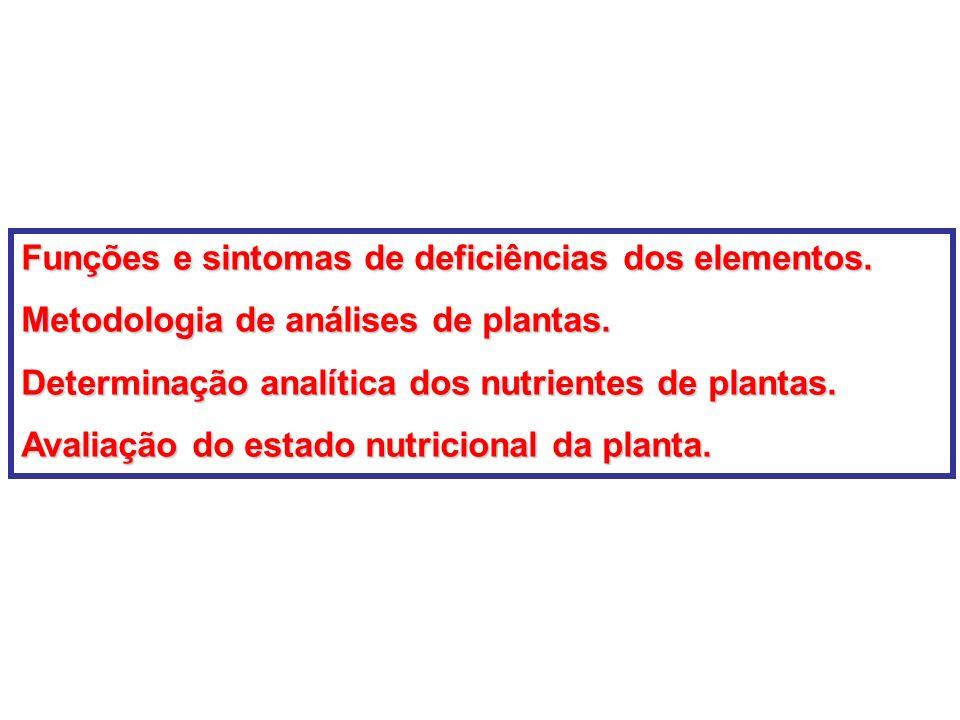 Funções e sintomas de deficiências dos elementos.