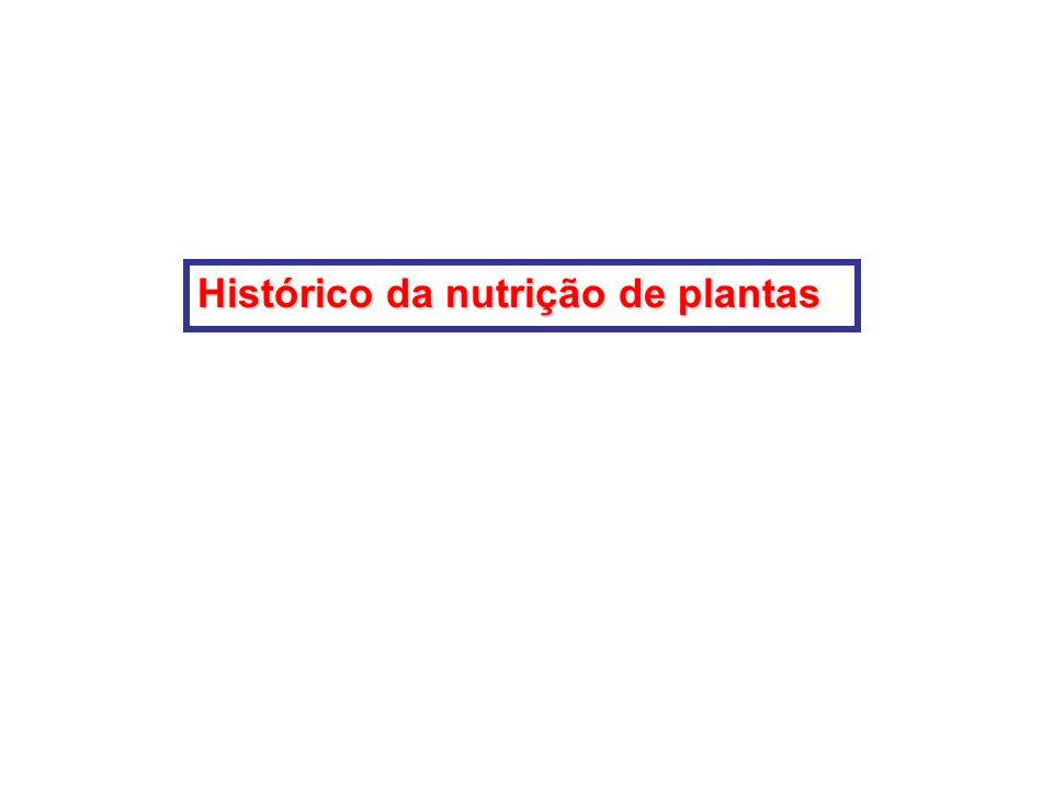 Histórico da nutrição de plantas