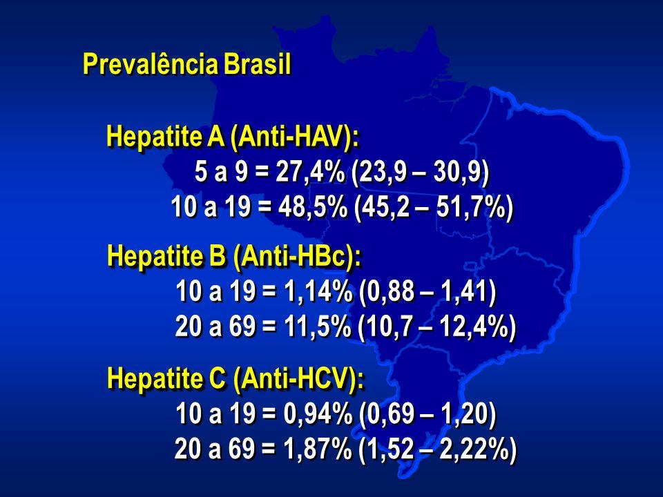 Prevalência Brasil Hepatite A (Anti-HAV): 5 a 9 = 27,4% (23,9 – 30,9) 10 a 19 = 48,5% (45,2 – 51,7%)