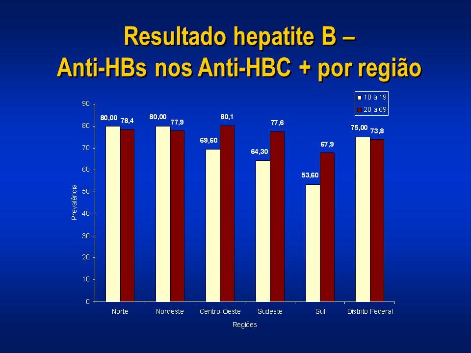 Resultado hepatite B – Anti-HBs nos Anti-HBC + por região