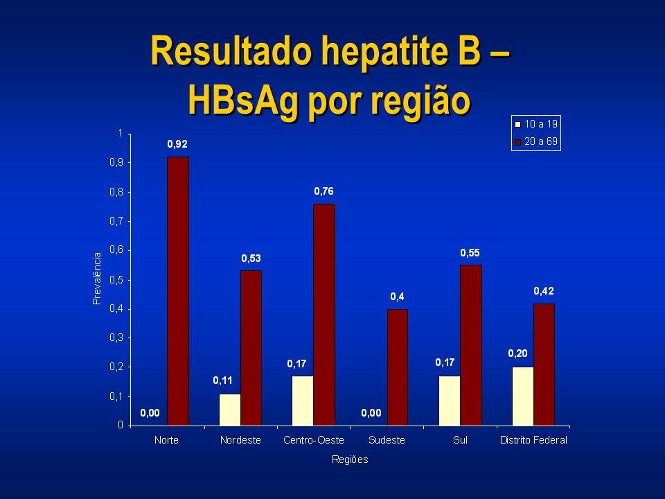 Resultado hepatite B – HBsAg por região