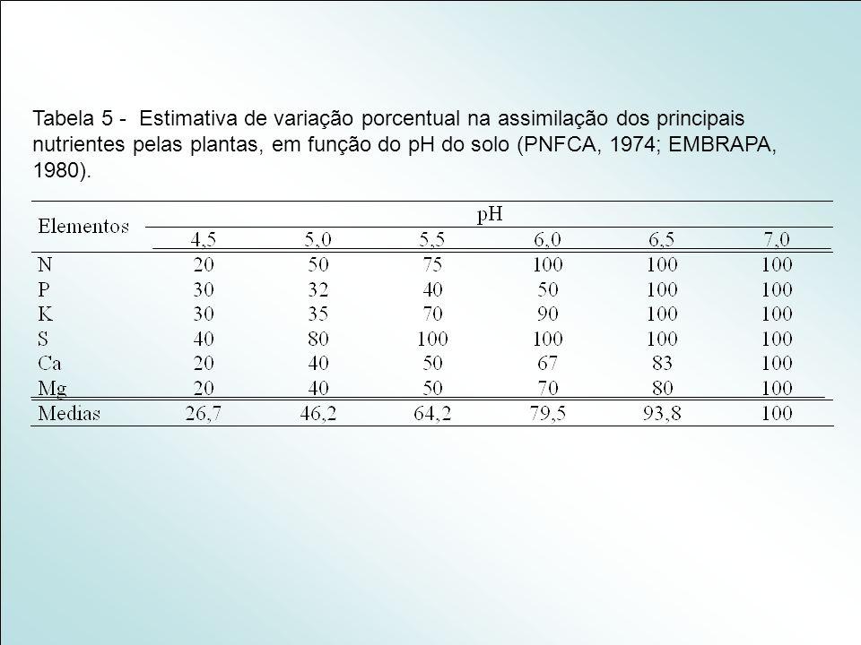 Tabela 5 - Estimativa de variação porcentual na assimilação dos principais nutrientes pelas plantas, em função do pH do solo (PNFCA, 1974; EMBRAPA, 1980).