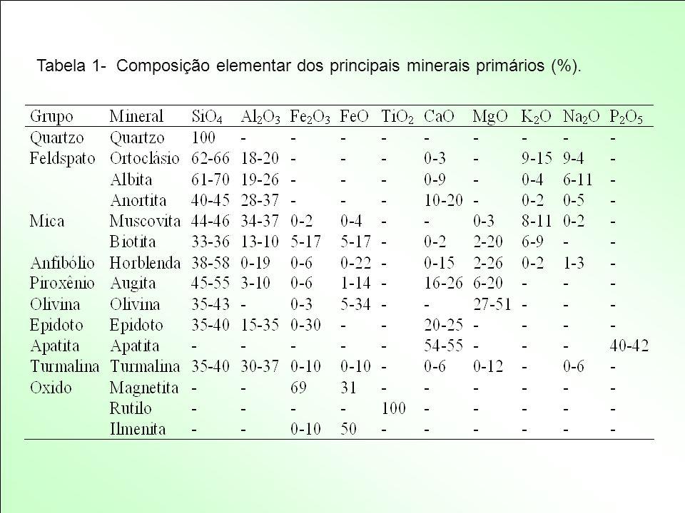 Tabela 1- Composição elementar dos principais minerais primários (%).