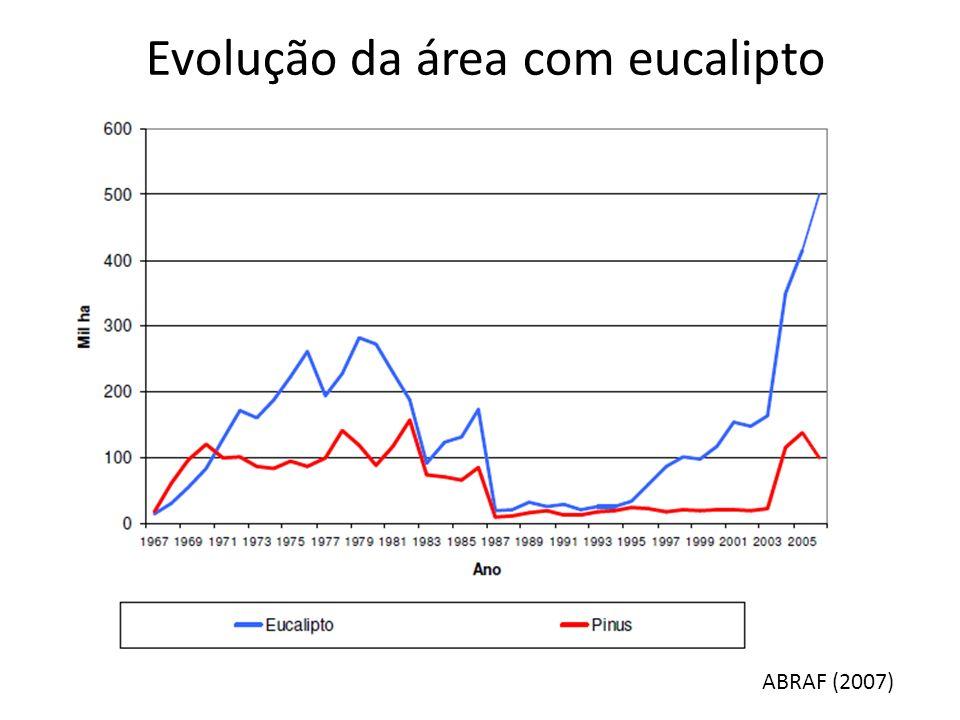 Evolução da área com eucalipto