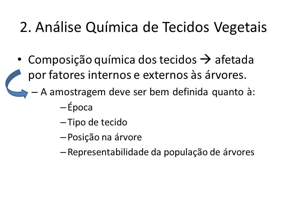 2. Análise Química de Tecidos Vegetais