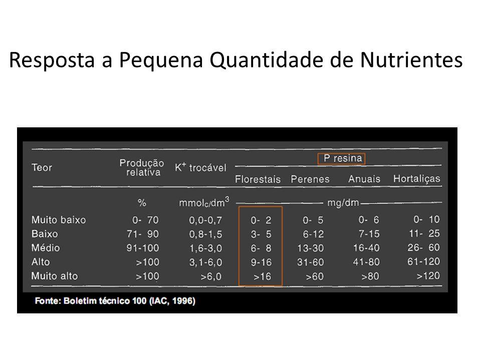 Resposta a Pequena Quantidade de Nutrientes