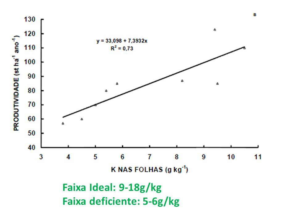 Faixa Ideal: 9-18g/kg Faixa deficiente: 5-6g/kg