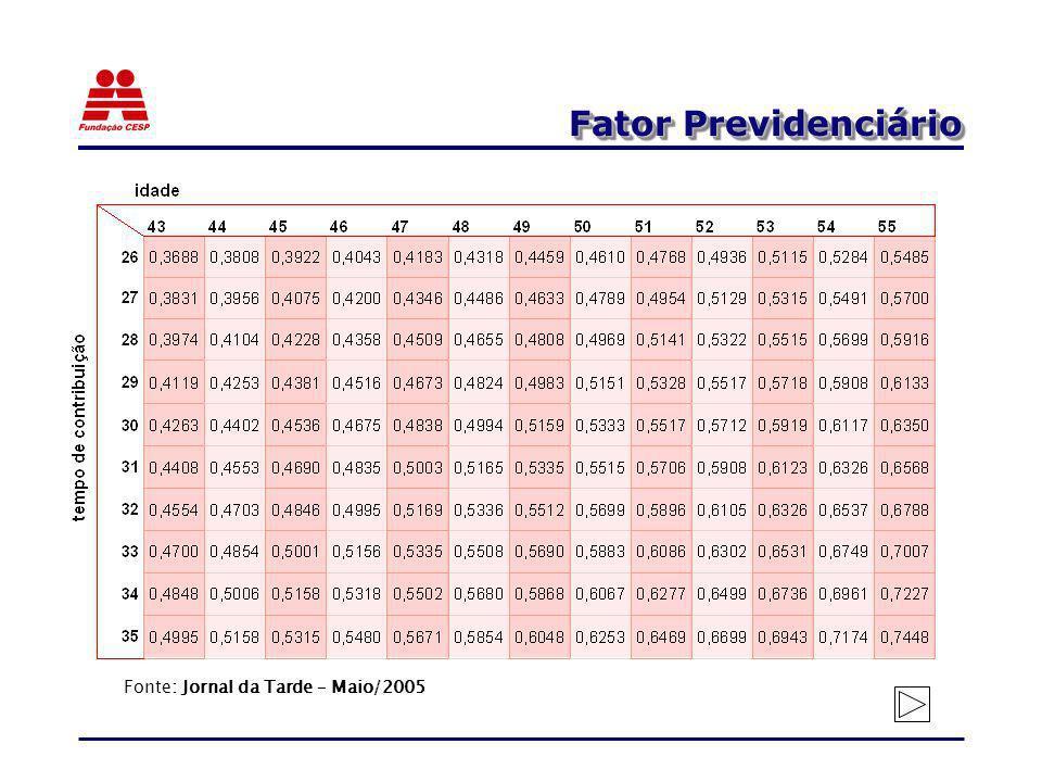 Fator Previdenciário Fonte: Jornal da Tarde – Maio/2005