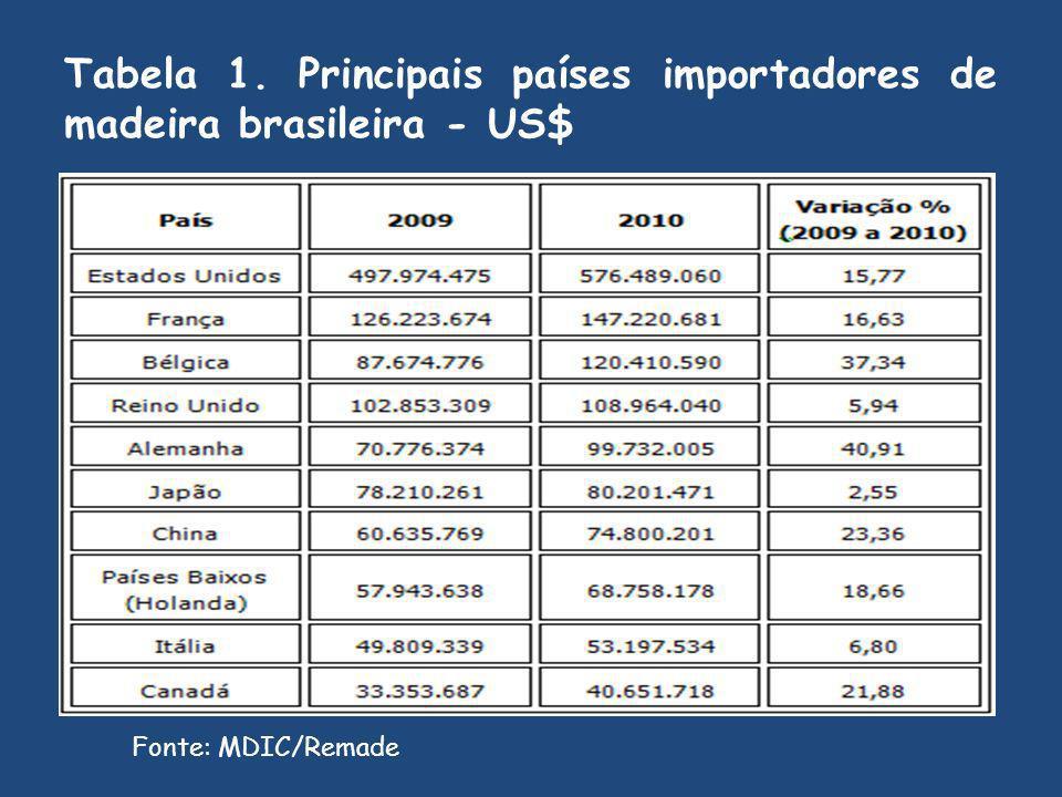 Tabela 1. Principais países importadores de madeira brasileira - US$