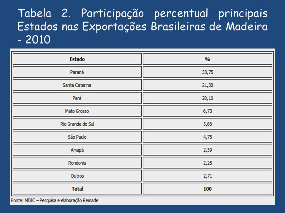 Tabela 2. Participação percentual principais Estados nas Exportações Brasileiras de Madeira - 2010