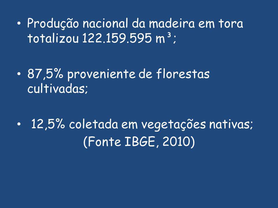 Produção nacional da madeira em tora totalizou 122.159.595 m³;