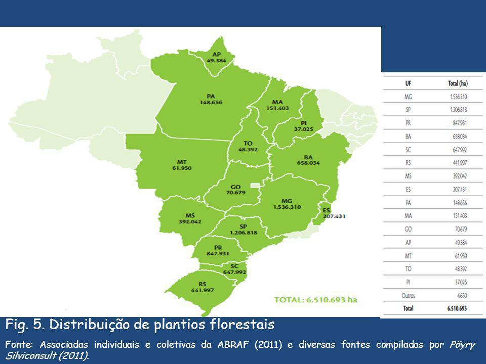 Fig. 5. Distribuição de plantios florestais