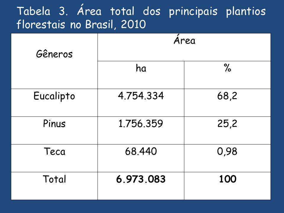 Tabela 3. Área total dos principais plantios florestais no Brasil, 2010