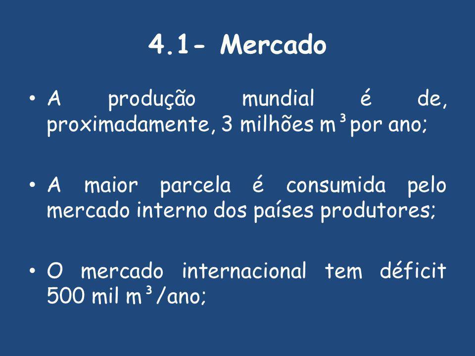 4.1- Mercado A produção mundial é de, proximadamente, 3 milhões m³por ano; A maior parcela é consumida pelo mercado interno dos países produtores;